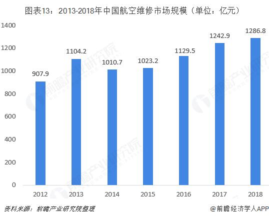 图表13:2013-2018年中国航空维修市场规模(单位:亿元)