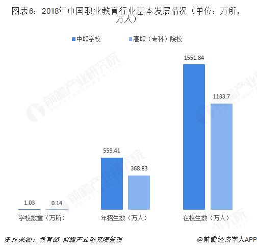 图表6:2018年中国职业教育行业基本发展情况(单位:万所,万人)