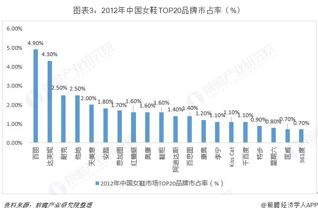 图表3:2012年中国女鞋TOP20品牌市占率(%)