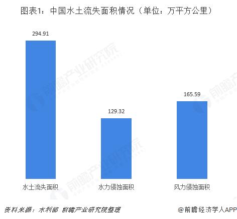 图表1:中国水土流失面积情况(单位:万平方公里)