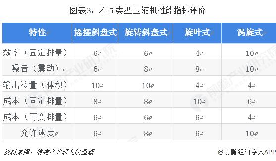 图表3:不同类型压缩机性能指标评价