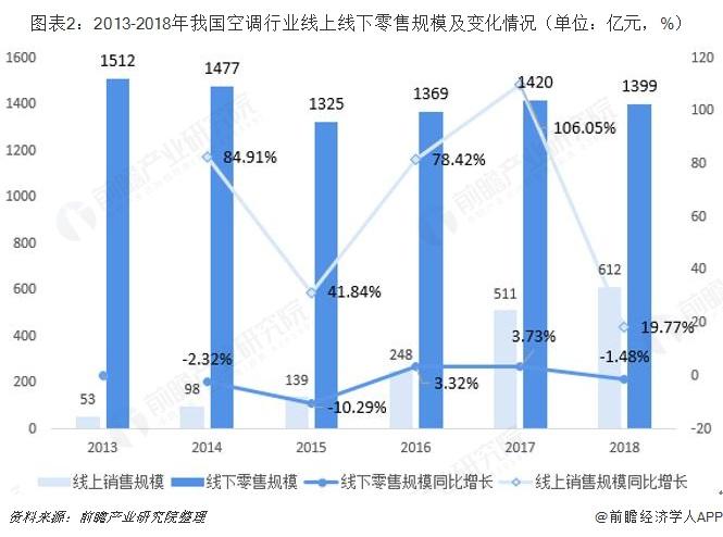图表2:2013-2018年我国空调行业线上线下零售规模及变化情况(单位:亿元,%)
