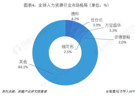图表4:全球人力资源行业市场格局(单位:%)