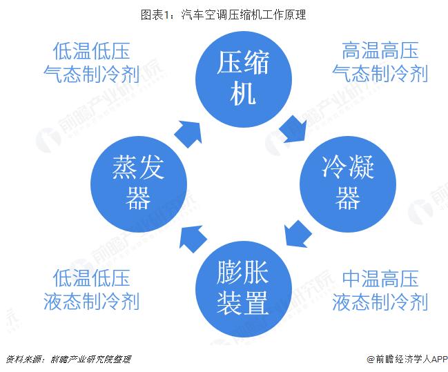 图表1:汽车空调紧收缩机工干规律