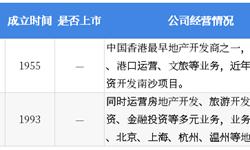 2018年中国湖畔大学学员所在行业解读之——房地产:销售规模增速放缓,碧桂园稳居榜首