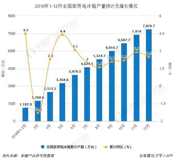 2018年1-12月全国家用电冰箱产量统计及增长情况