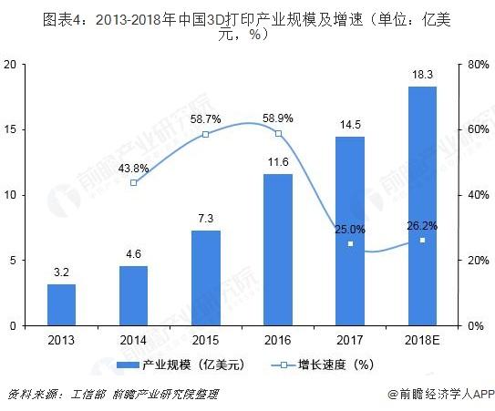 图表4:2013-2018年中国3D打印产业规模及增速(单位:亿美元,%)
