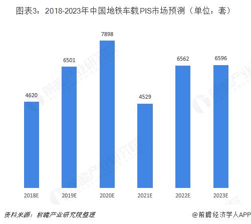 图表3:2018-2023年中国地铁车载PIS市场预测(单位:套)