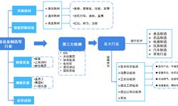 预见2019:《2019中国<em>第三</em><em>方</em><em>检测</em>产业全景图谱》(附发展概述、市场规模、竞争格局、投资现状、发展趋势)