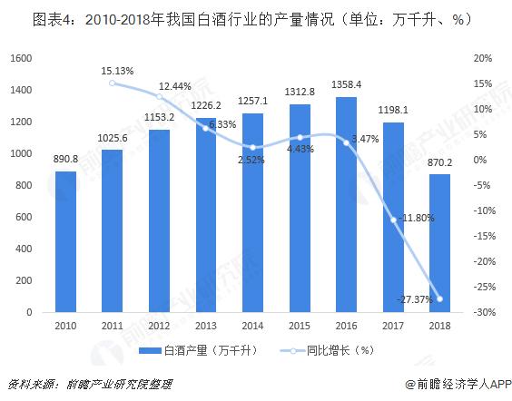 图表4:2010-2018年我国白酒行业的产量情况(单位?#21644;?#21315;升、%)