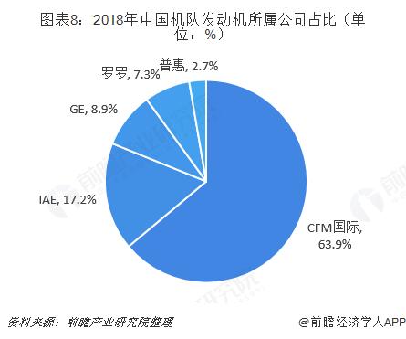图表8:2018年中国机队发动机所属公司占比(单位:%)