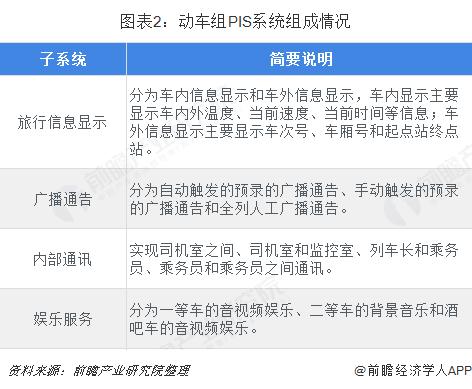 图表2:动车组PIS系统组成情况