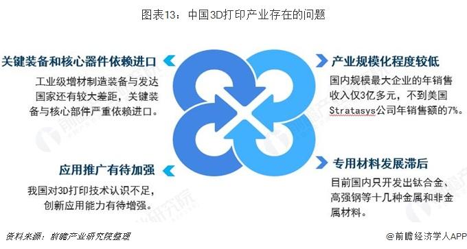 图表13:中国3D打印产业存在的问题