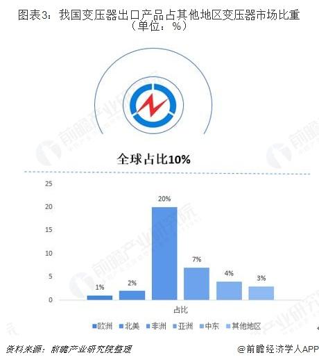 图表3:我国变压器出口产品占其他地区变压器市场比重(单位:%)