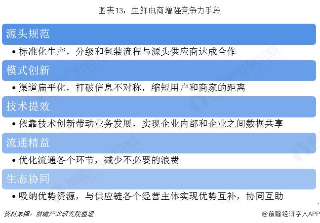 图表13:生鲜电商增强竞争力手段