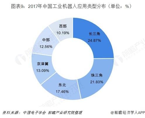 图表9:2017年中国工业机器人应用类型分布(单位:%)