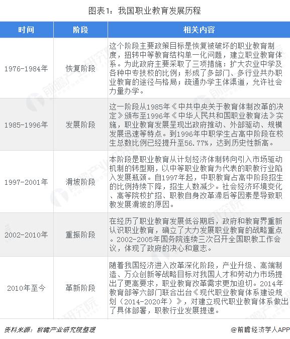 图表1:我国职业教育发展历程