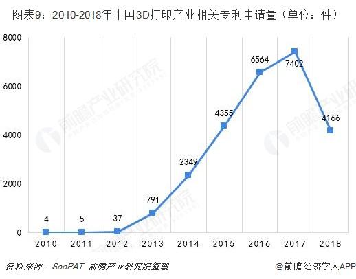 图表9:2010-2018年中国3D打印产业相关专利申请量(单位:件)