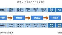 工业机器人产业布局及市场规模分析