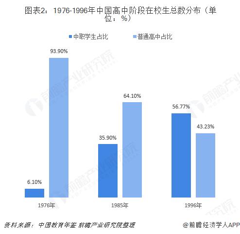 图表2:1976-1996年中国高中阶段在校生总数分布(单位:%)