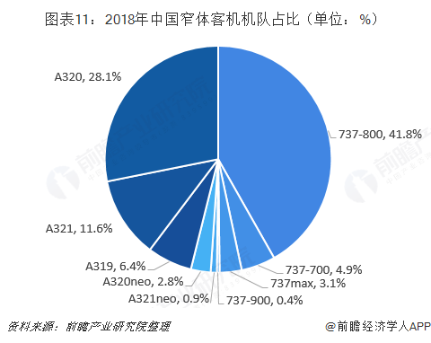 图表11:2018年中国窄体客机机队占比(单位:%)