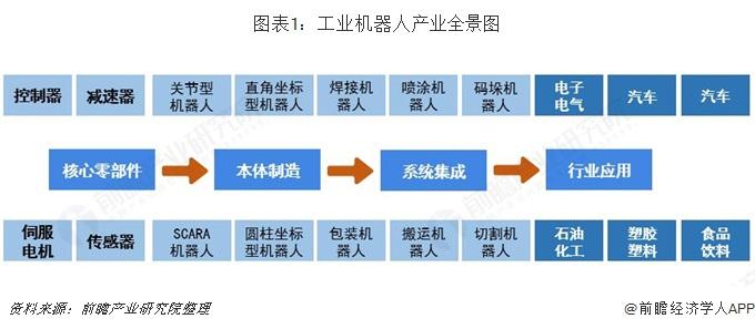 图表1:工业机器人产业全景图