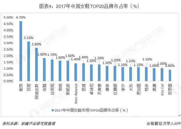 图表4:2017年中国女鞋TOP20品牌市占率(%)