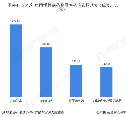 图表4:2017年中国慢性病药物零售药店市场规模(单位:亿元)