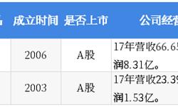 2018年中国湖畔大学学员所在行业解读之——软体家具:行业发展增速放缓,市场整合大势所趋