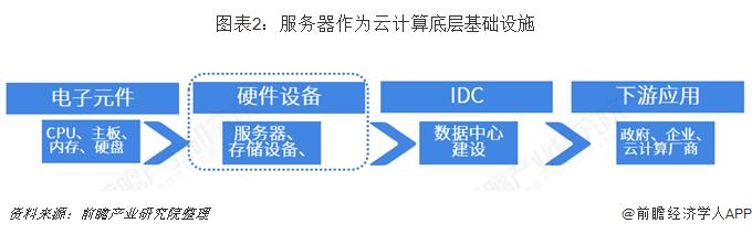 圖表2:服務器作為云計算底層基礎設施