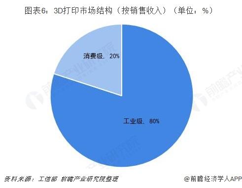 图表6:3D打印市场结构(按销售收入)(单位:%)