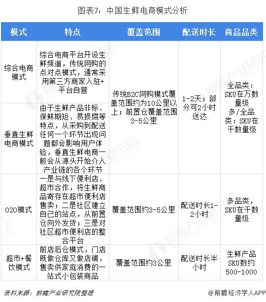 图表7:中国生鲜电商模式分析