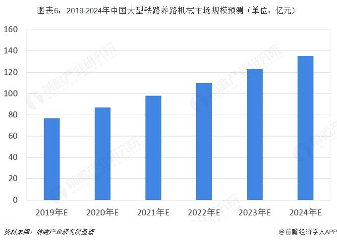 图表6:2019-2024年中国大型铁路养路机械市场规模预测(单位:亿元)