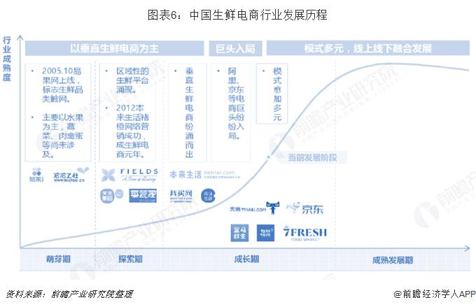 图表6:中国生鲜电商行业发展历程