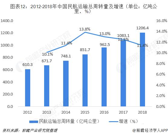 图表12:2012-2018年中国民航运输总周转量及增速(单位:亿吨公里,%)