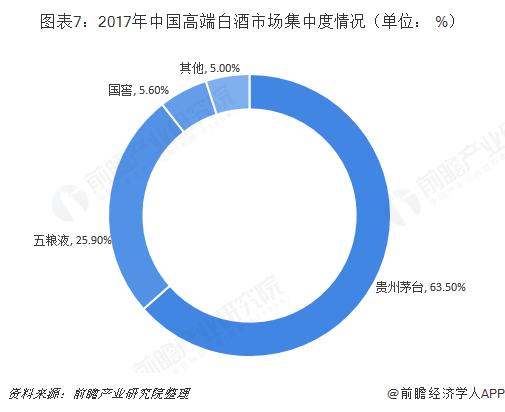 图表7:2017年中国高端白酒市场集中度情况(单位: %)