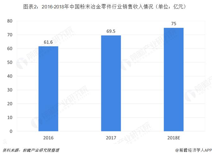图表2:2016-2018年中国粉末冶金零件行业销售收入情况(单位:亿元)
