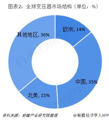 图表2:全球变压器市场结构(单位:%)