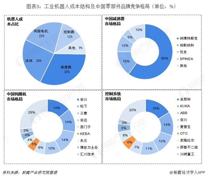 图表3:工业机器人成本结构及中国零部件品牌竞争格局(单位:%)