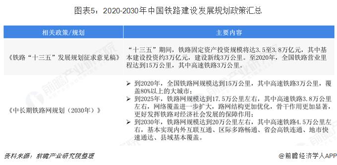 图表5:2020-2030年中国铁路建设发展规划政策汇总