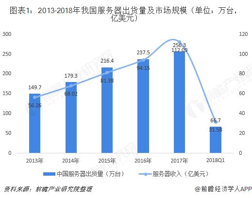 圖表1:2013-2018年我國服務器出貨量及市場規模(單位:萬臺,億美元)