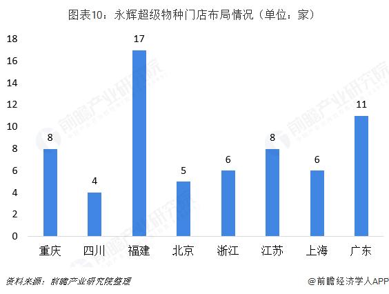 图表10:永辉超级物种门店布局情况(单位:家)