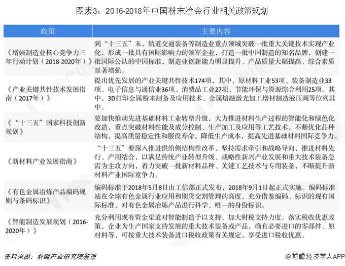 图表3:2016-2018年中国粉末冶金行业相关政策规划