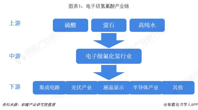 图表1:电子级氢氟酸产业链