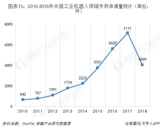 图表13:2010-2018年中国工业机器人领域专利申请量统计(单位:件)