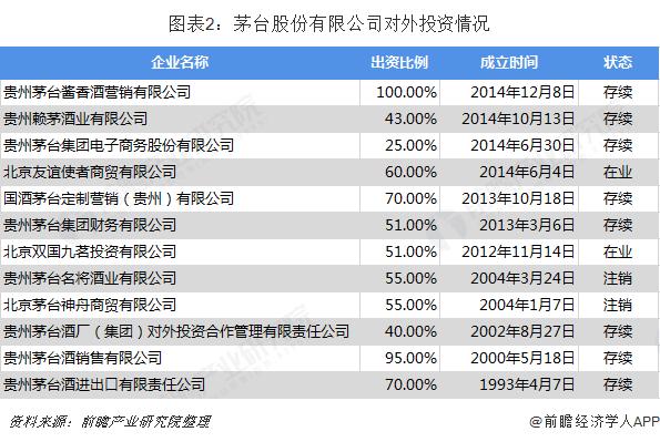 图表2:茅台股份有限公司对外投资情况