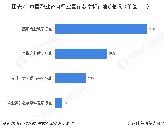图表7:中国职业教育行业国家教学标准建设情况(单位:个)