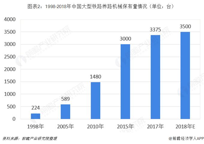 图表2:1998-2018年中国大型铁路养路机械保有量情况(单位:台)