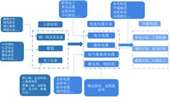 预见2019:《中国电线电缆产业全景图谱》(附现状、竞争格局、趋势等)