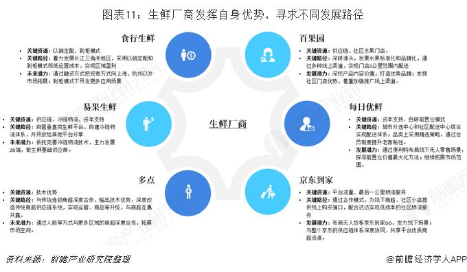 图表11:生鲜厂商发挥自身优势,寻求不同发展路径